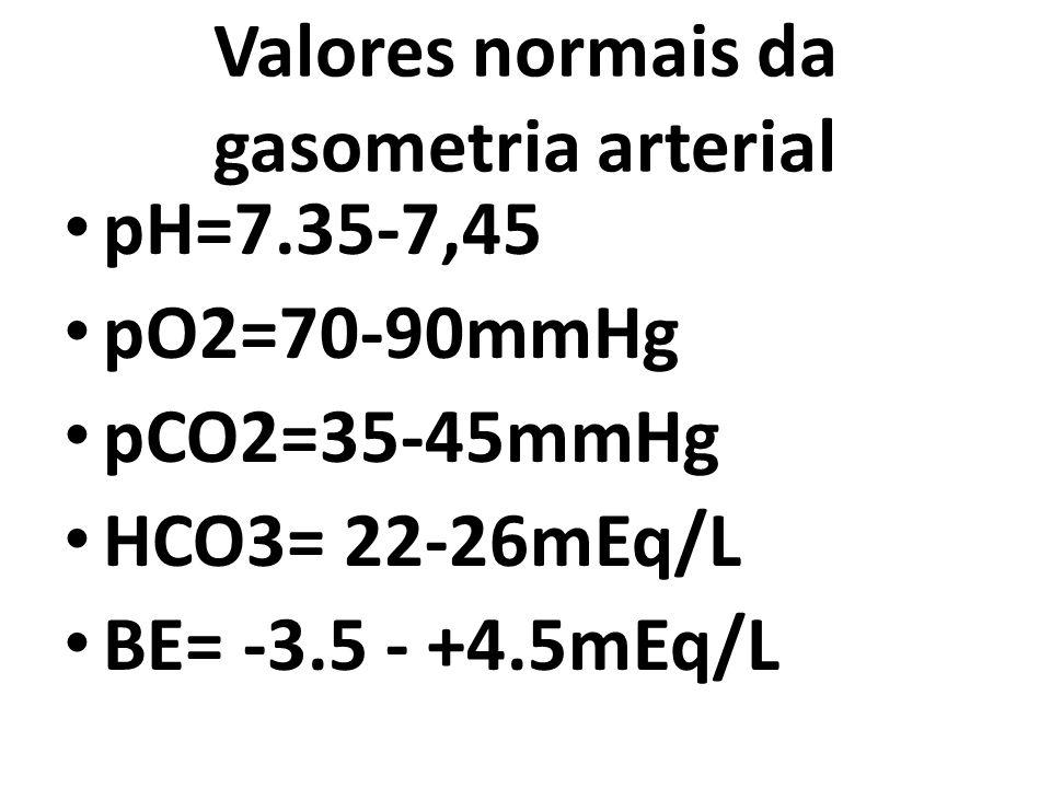 Valores normais da gasometria arterial pH=7.35-7,45 pO2=70-90mmHg pCO2=35-45mmHg HCO3= 22-26mEq/L BE= -3.5 - +4.5mEq/L