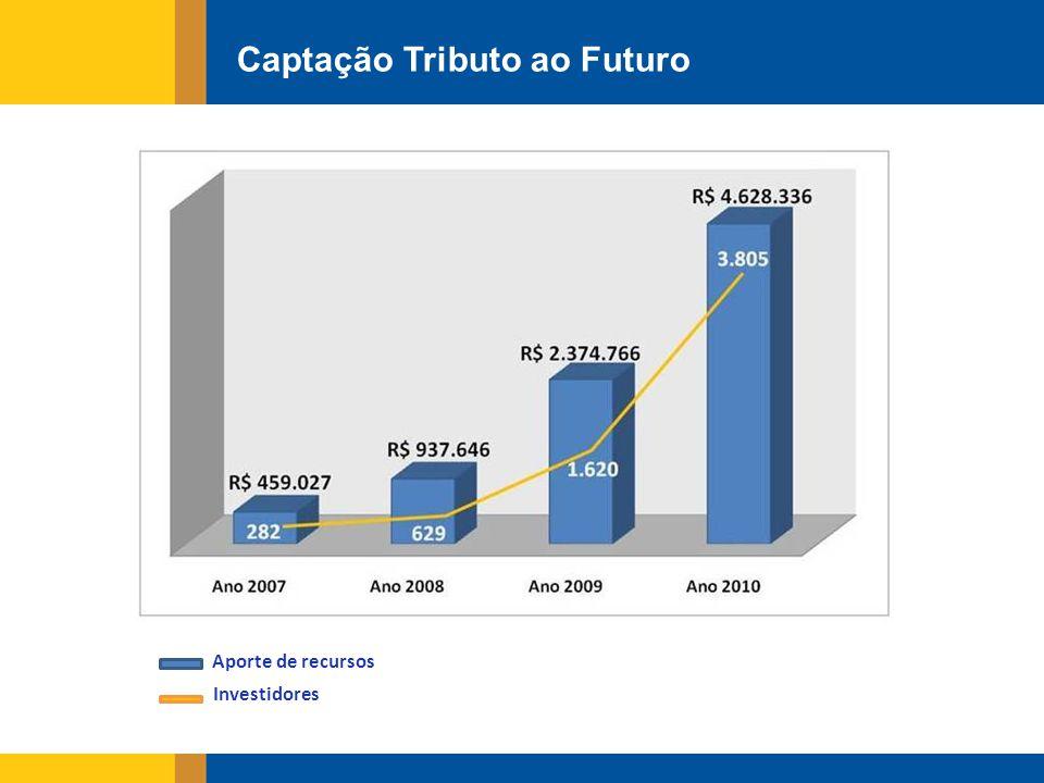 Captação Tributo ao Futuro Aporte de recursos Investidores