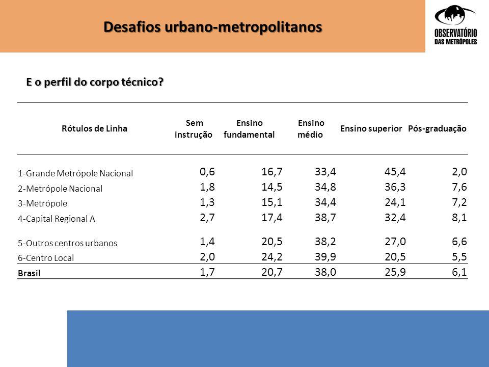 Desafios urbano-metropolitanos Rótulos de Linha Sem instrução Ensino fundamental Ensino médio Ensino superiorPós-graduação 1-Grande Metrópole Nacional