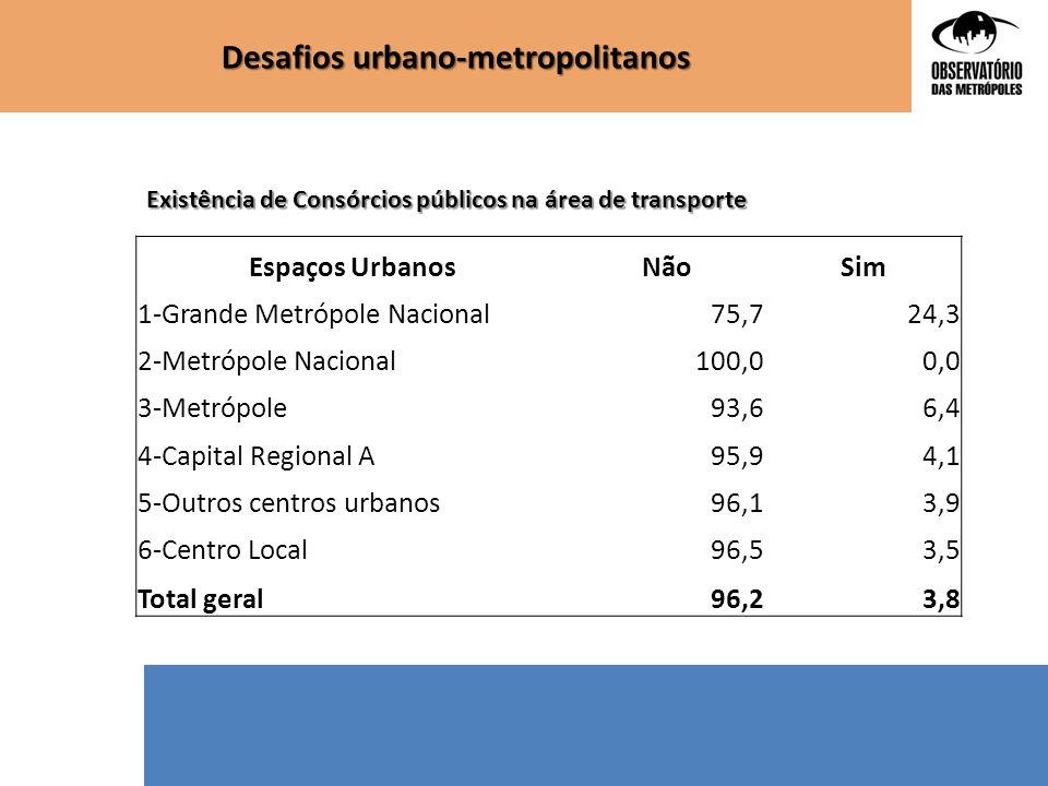 Desafios urbano-metropolitanos Espaços UrbanosNãoSim 1-Grande Metrópole Nacional75,724,3 2-Metrópole Nacional100,00,0 3-Metrópole93,66,4 4-Capital Reg