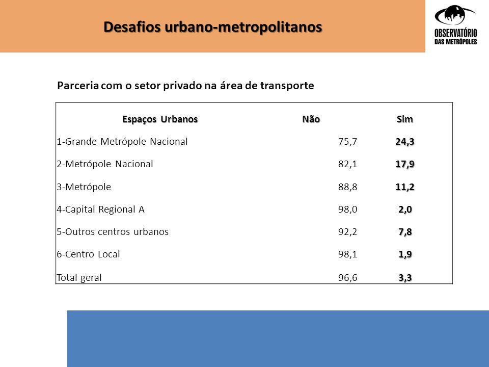 Desafios urbano-metropolitanos Espaços Urbanos NãoSim 1-Grande Metrópole Nacional75,724,3 2-Metrópole Nacional82,117,9 3-Metrópole88,811,2 4-Capital R
