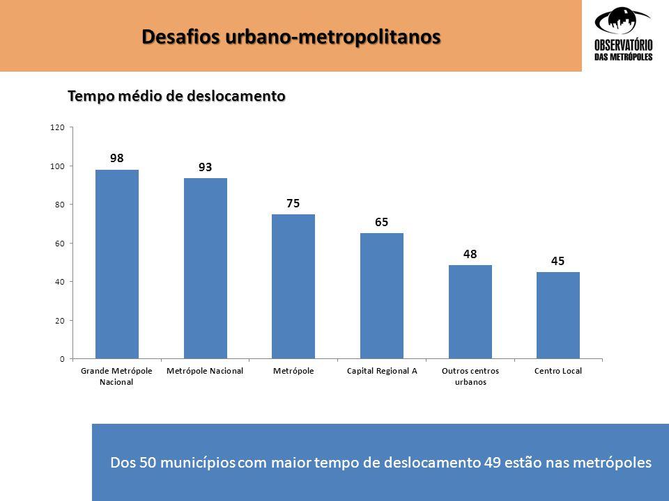 Dos 50 municípios com maior tempo de deslocamento 49 estão nas metrópoles Desafios urbano-metropolitanos Tempo médio de deslocamento