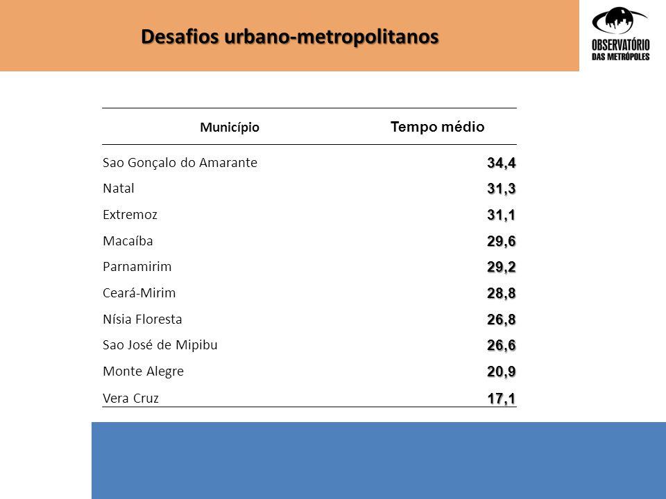 Desafios urbano-metropolitanos Município Tempo médio Sao Gonçalo do Amarante34,4 Natal31,3 Extremoz31,1 Macaíba29,6 Parnamirim29,2 Ceará-Mirim28,8 Nís
