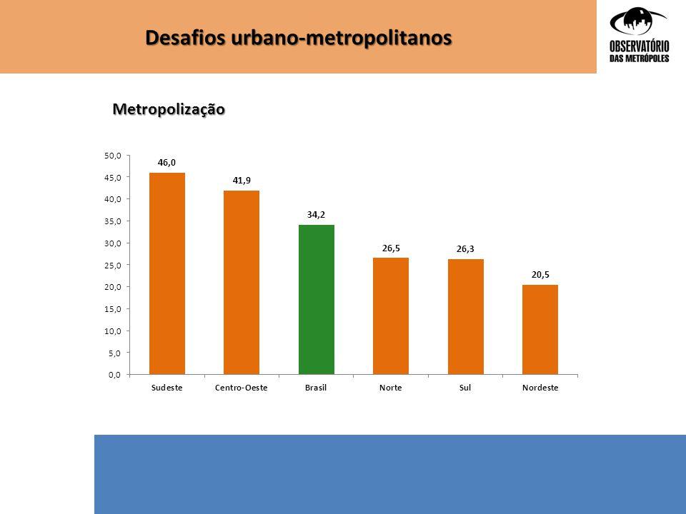 Desafios urbano-metropolitanos Espaços UrbanosNãoSim 1-Grande Metrópole Nacional75,724,3 2-Metrópole Nacional100,00,0 3-Metrópole93,66,4 4-Capital Regional A95,94,1 5-Outros centros urbanos96,13,9 6-Centro Local96,53,5 Total geral96,23,8 Existência de Consórcios públicos na área de transporte