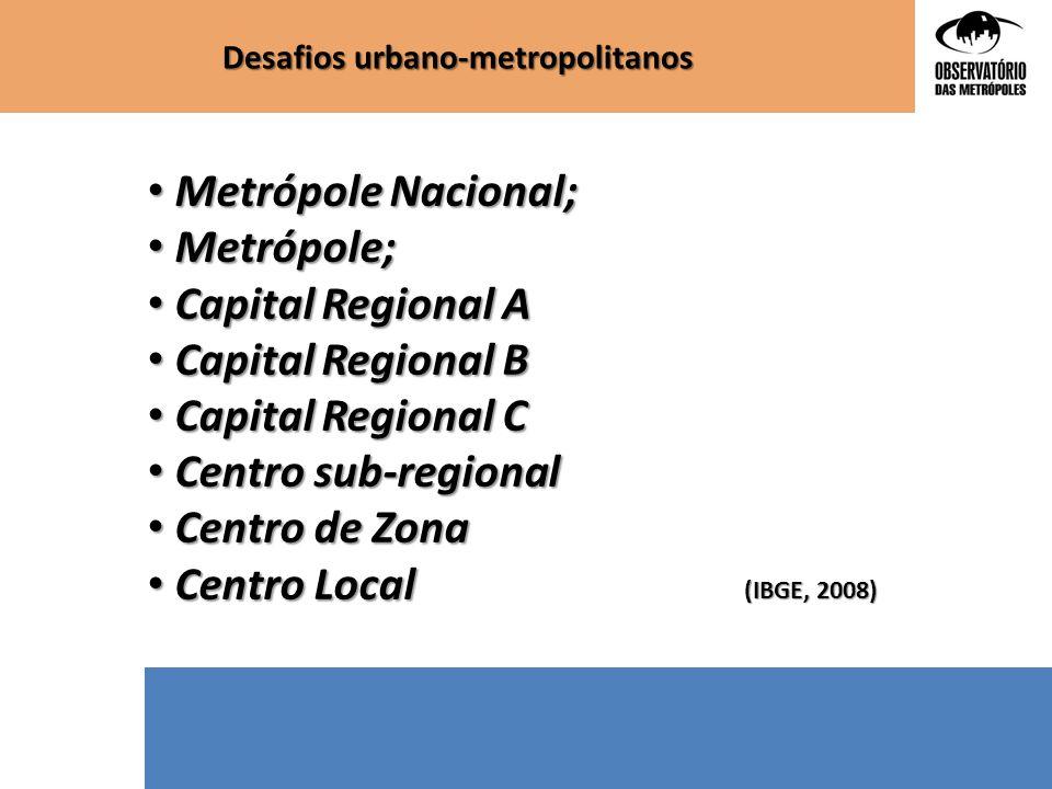 Desafios urbano-metropolitanos Espaços Urbanos População em 2010 % 1-Grande Metrópole Nacional19.639.76510,30 2-Metrópole Nacional15.246.1547,99 3-Metrópole29.742.31015,59 4-Capital Regional A13.525.4777,09 5-Outros centros urbanos60.973.52831,96 6-Centro Local51.628.56527,07 Brasil190.755.799100,00 33,9 %