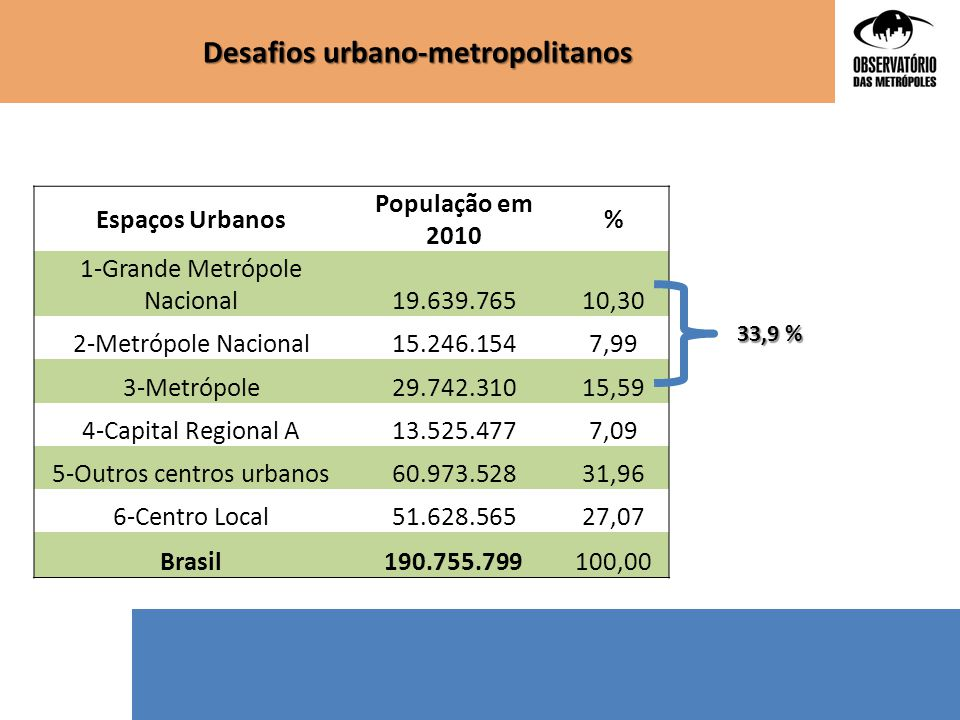 Desafios urbano-metropolitanos Espaços Urbanos População em 2010 % 1-Grande Metrópole Nacional19.639.76510,30 2-Metrópole Nacional15.246.1547,99 3-Met