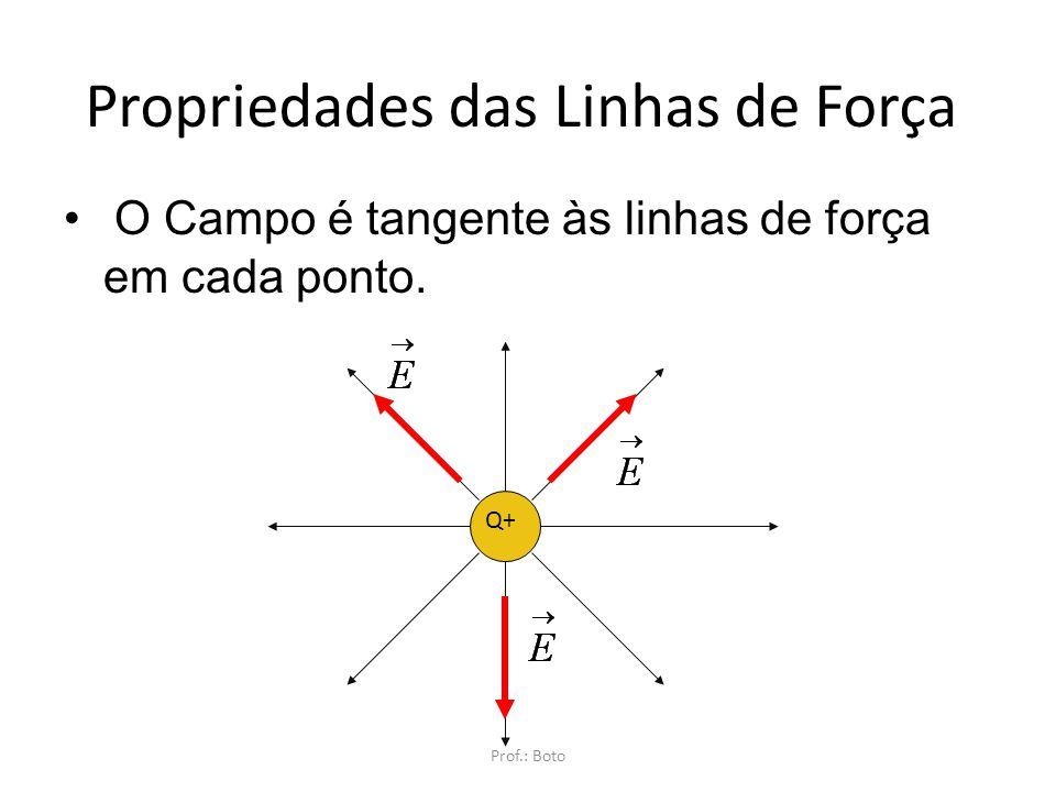 Campo Divergente Campo Convergente Prof.: Boto