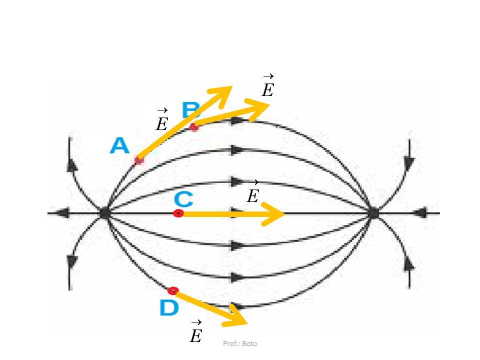 Propriedades das Linhas de Força O Campo é tangente às linhas de força em cada ponto. Q+ Prof.: Boto