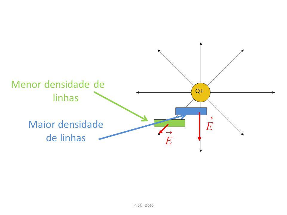 Direção e sentido do campo elétrico Verificar em relação às linhas. Sempre tangente às linhas de campo. Se não houver linhas de campo, desenhe-as. No