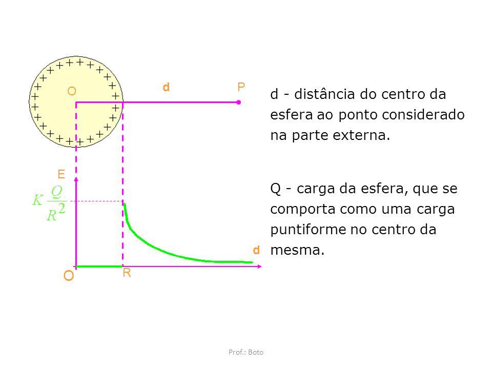 Blindagem Eletrostática Prof.: Boto