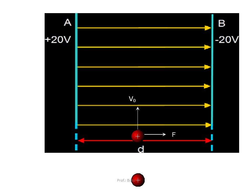 Cargas elétricas abandonadas (V0 = 0) em um campo uniforme (MRUV). F - F Prof.: Boto
