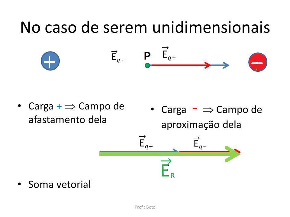 Grandeza Vetorial Como qualquer grandeza vetorial, o campo elétrico resultante deve ser uma soma vetorial do campo gerado cada uma das cargas. Método