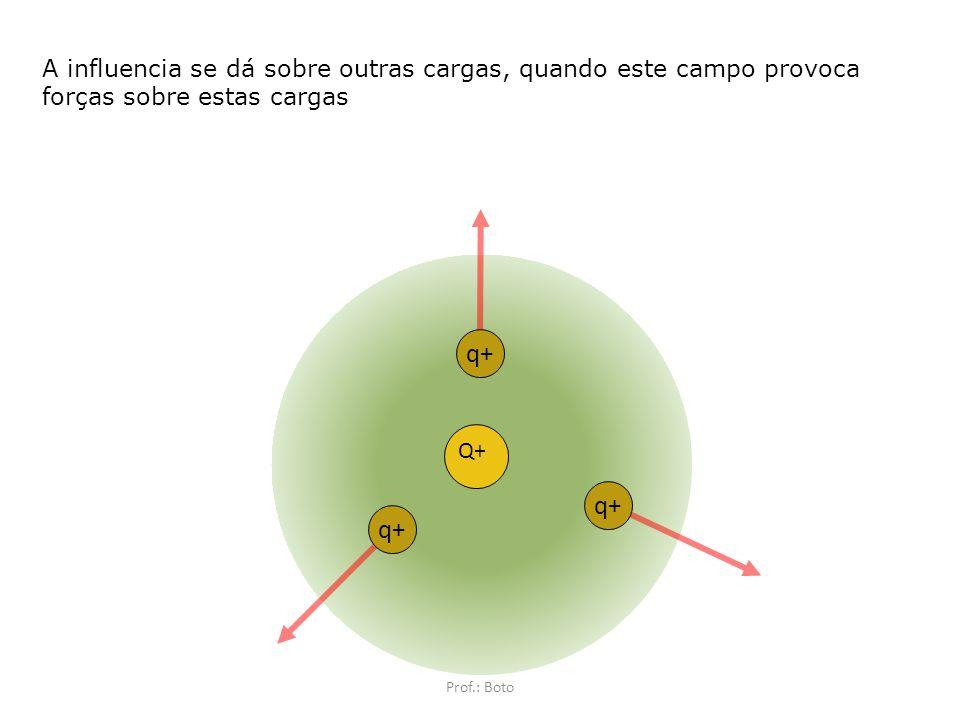 Influência sobre outras cargas Resulta em força elétrica Se dá por meio do campo Prof.: Boto