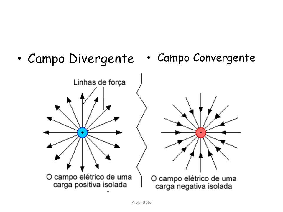 Representação do Campo Elétrico linhas de força – representam a existência do campo. Indicam a intensidade de acordo com a densidade de linhas. Q+ q+