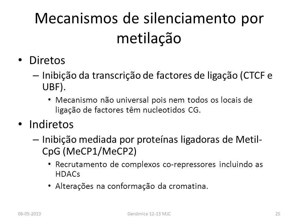 Mecanismos de silenciamento por metilação Diretos – Inibição da transcrição de factores de ligação (CTCF e UBF). Mecanismo não universal pois nem todo