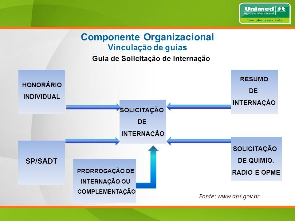 Guia de Solicitação de Internação Componente Organizacional Vinculação de guias SOLICITAÇÃO DE INTERNAÇÂO SOLICITAÇÃO DE QUIMIO, RADIO E OPME RESUMO DE INTERNAÇÂO HONORÁRIO INDIVIDUAL SP/SADT PRORROGAÇÃO DE INTERNAÇÃO OU COMPLEMENTAÇÃO Fonte: www.ans.gov.br
