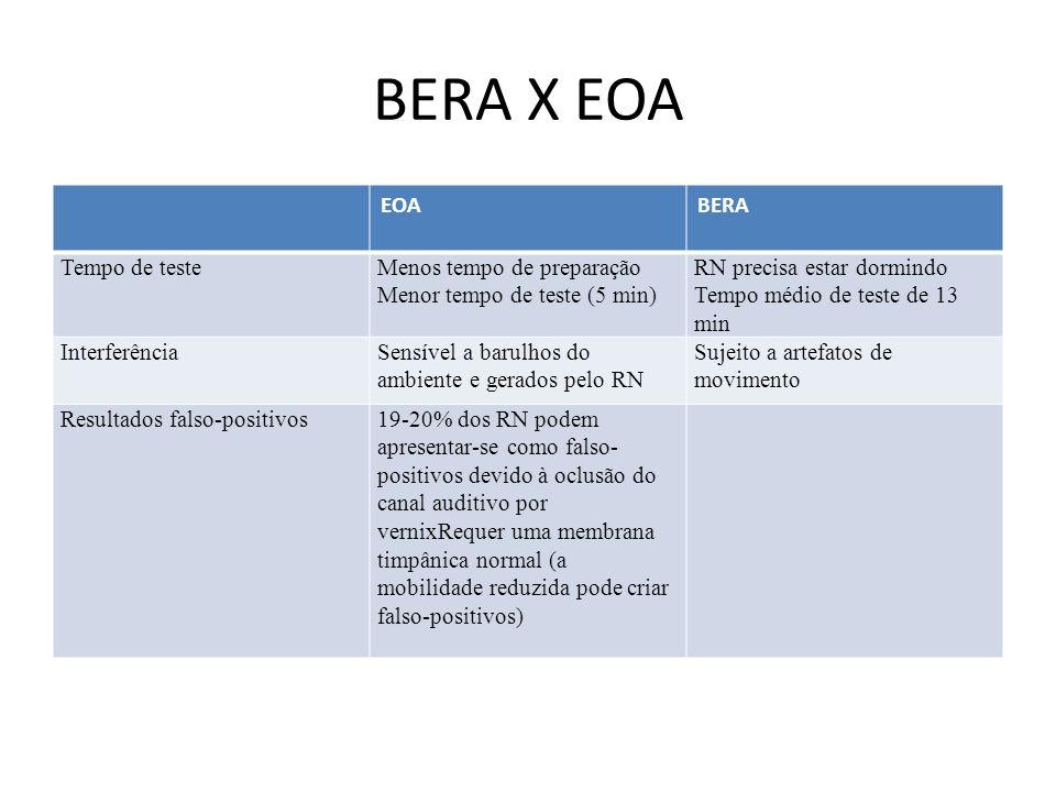 BERA X EOA EOABERA Tempo de testeMenos tempo de preparação Menor tempo de teste (5 min) RN precisa estar dormindo Tempo médio de teste de 13 min InterferênciaSensível a barulhos do ambiente e gerados pelo RN Sujeito a artefatos de movimento Resultados falso-positivos19-20% dos RN podem apresentar-se como falso- positivos devido à oclusão do canal auditivo por vernixRequer uma membrana timpânica normal (a mobilidade reduzida pode criar falso-positivos)