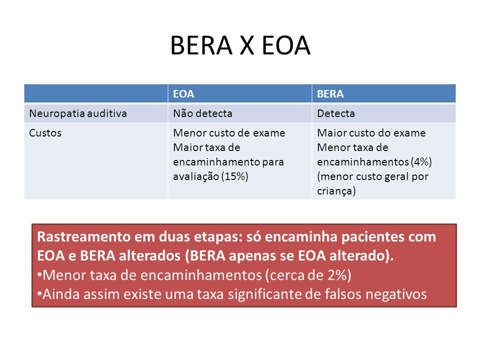 BERA X EOA EOABERA Neuropatia auditivaNão detectaDetecta CustosMenor custo de exame Maior taxa de encaminhamento para avaliação (15%) Maior custo do exame Menor taxa de encaminhamentos (4%) (menor custo geral por criança) Rastreamento em duas etapas: só encaminha pacientes com EOA e BERA alterados (BERA apenas se EOA alterado).