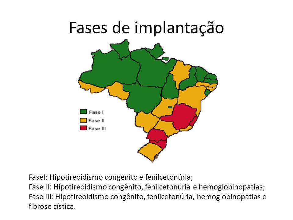 Fases de implantação FaseI: Hipotireoidismo congênito e fenilcetonúria; Fase II: Hipotireoidismo congênito, fenilcetonúria e hemoglobinopatias; Fase III: Hipotireoidismo congênito, fenilcetonúria, hemoglobinopatias e fibrose cística.