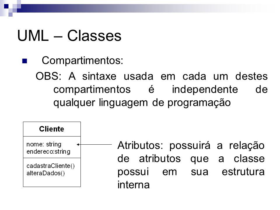 UML – Classes Compartimentos: OBS: A sintaxe usada em cada um destes compartimentos é independente de qualquer linguagem de programação Atributos: pos
