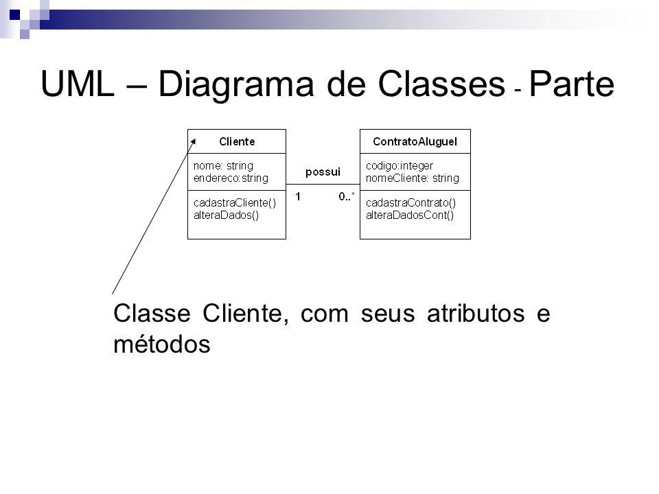 UML – Diagrama de Classes - Parte Classe Cliente, com seus atributos e métodos