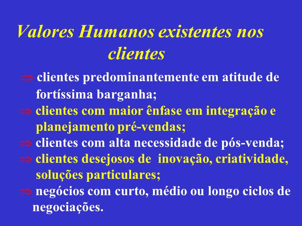 Valores Humanos existentes nos clientes  clientes predominantemente em atitude de fortíssima barganha;  clientes com maior ênfase em integração e pl
