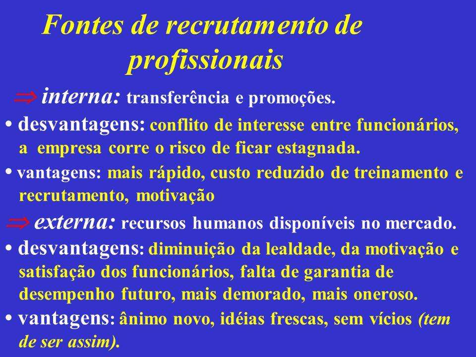 Fontes de recrutamento de profissionais  interna: transferência e promoções. desvantagens: conflito de interesse entre funcionários, a empresa corre
