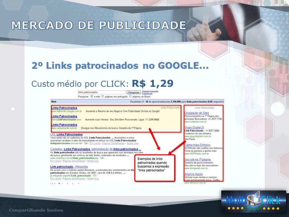 2º Links patrocinados no GOOGLE... Custo médio por CLICK: R$ 1,29