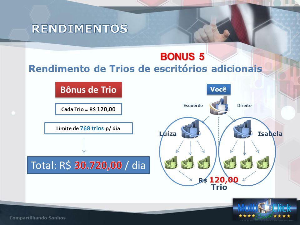 Você EsquerdoDireito LuízaIsabela R$ 120,00 Trio Bônus de Trio Cada Trio = R$ 120,00 Limite de 768 trios p/ dia 03120,00 06240,00 12480,00 24960,00 481.920,00 963.840,00 1927.680,00 38415.360,00 76830.720,00 BONUS 5