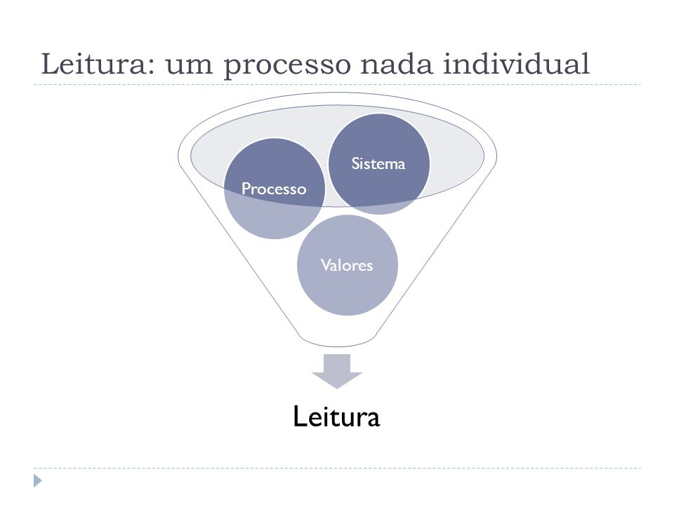 Leitura: um processo nada individual Leitura ValoresProcessoSistema