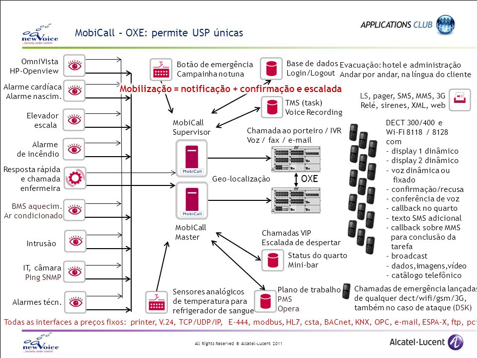 All Rights Reserved © Alcatel-Lucent 2011 Resposta rápida e chamada enfermeira MobiCall Supervisor MobiCall Master DECT 300/400 e Wi-Fi 8118 / 8128 co