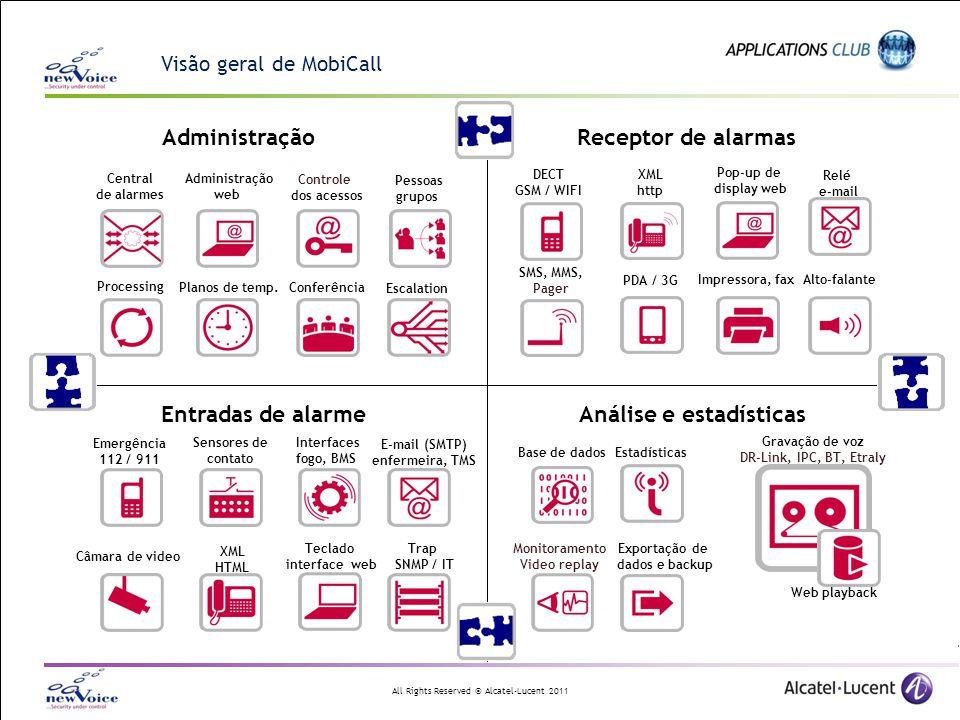 All Rights Reserved © Alcatel-Lucent 2011 Visão geral de MobiCall Entradas de alarme Receptor de alarmasAdministração Central de alarmes Administração