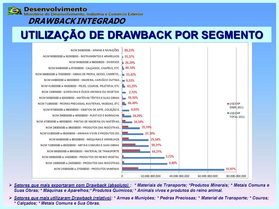 DRAWBACK INTEGRADO UTILIZAÇÃO DE DRAWBACK POR SEGMENTO  Setores que mais exportaram com Drawback (absoluto) : * Materiais de Transporte; *Produtos Mi