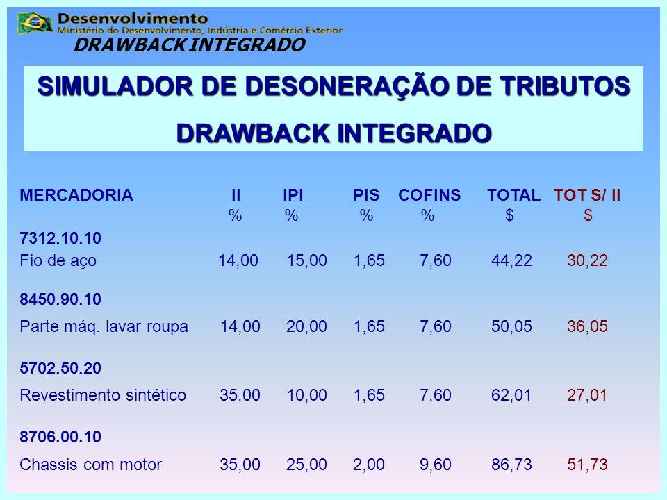 MERCADORIA II IPIPIS COFINSTOTALTOT S/ II % % % % $ $ 7312.10.10 Fio de aço 14,0015,001,657,60 44,22 30,22 8450.90.10 Parte máq. lavar roupa 14,0020,0