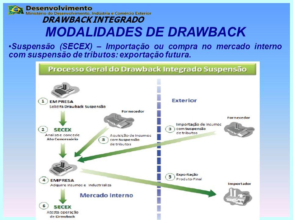 MODALIDADES DE DRAWBACK Suspensão (SECEX) – Importação ou compra no mercado interno com suspensão de tributos: exportação futura. DRAWBACK INTEGRADO