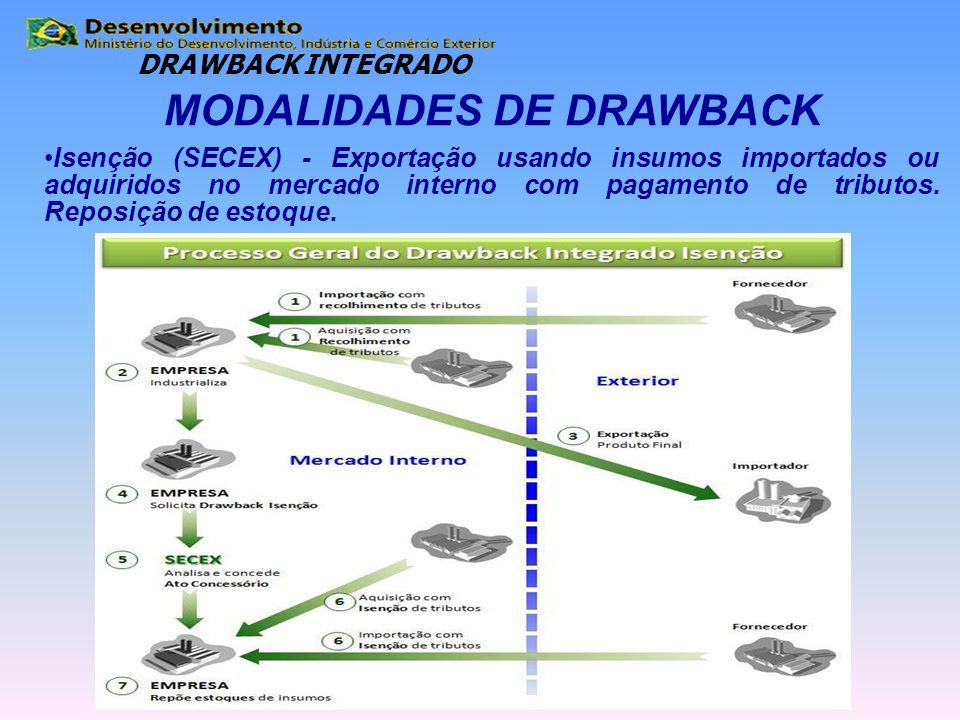 MODALIDADES DE DRAWBACK Isenção (SECEX) - Exportação usando insumos importados ou adquiridos no mercado interno com pagamento de tributos. Reposição d
