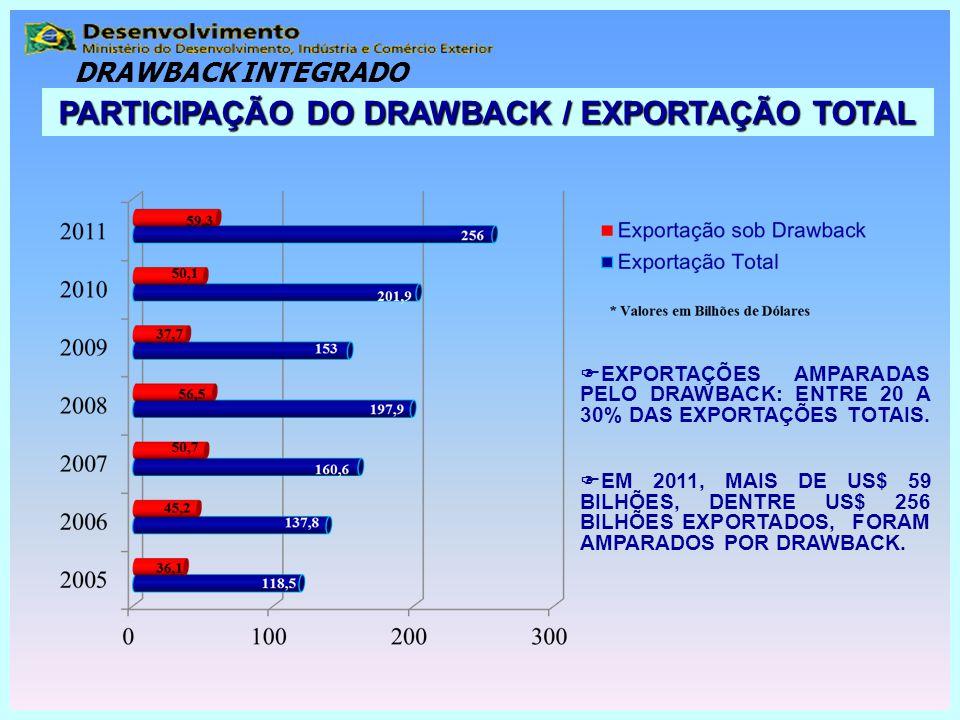  EXPORTAÇÕES AMPARADAS PELO DRAWBACK: ENTRE 20 A 30% DAS EXPORTAÇÕES TOTAIS.  EM 2011, MAIS DE US$ 59 BILHÕES, DENTRE US$ 256 BILHÕES EXPORTADOS, FO