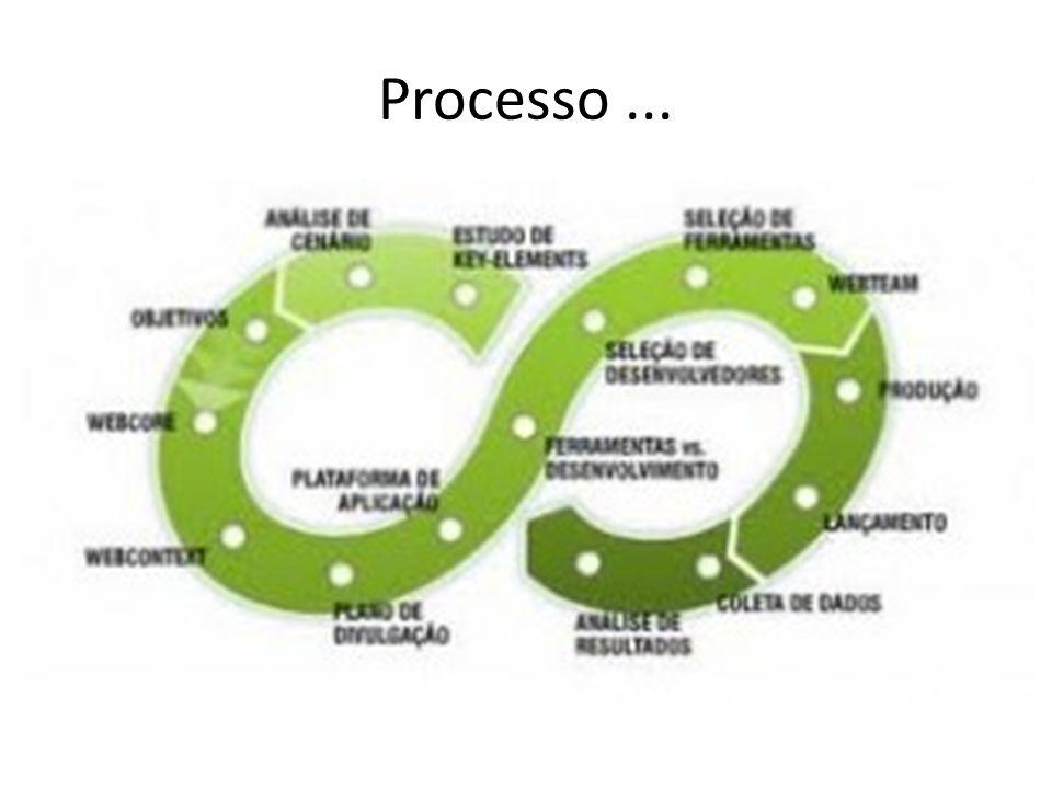 Processo...