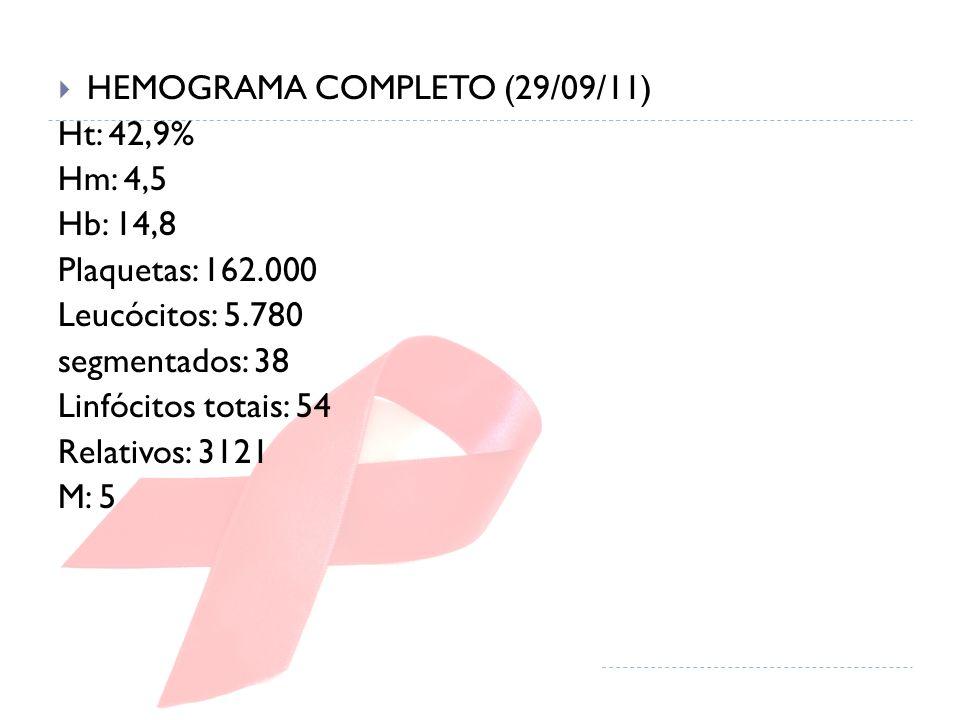  HEMOGRAMA COMPLETO (29/09/11) Ht: 42,9% Hm: 4,5 Hb: 14,8 Plaquetas: 162.000 Leucócitos: 5.780 segmentados: 38 Linfócitos totais: 54 Relativos: 3121 M: 5
