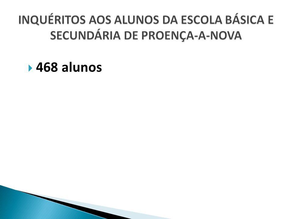  468 alunos