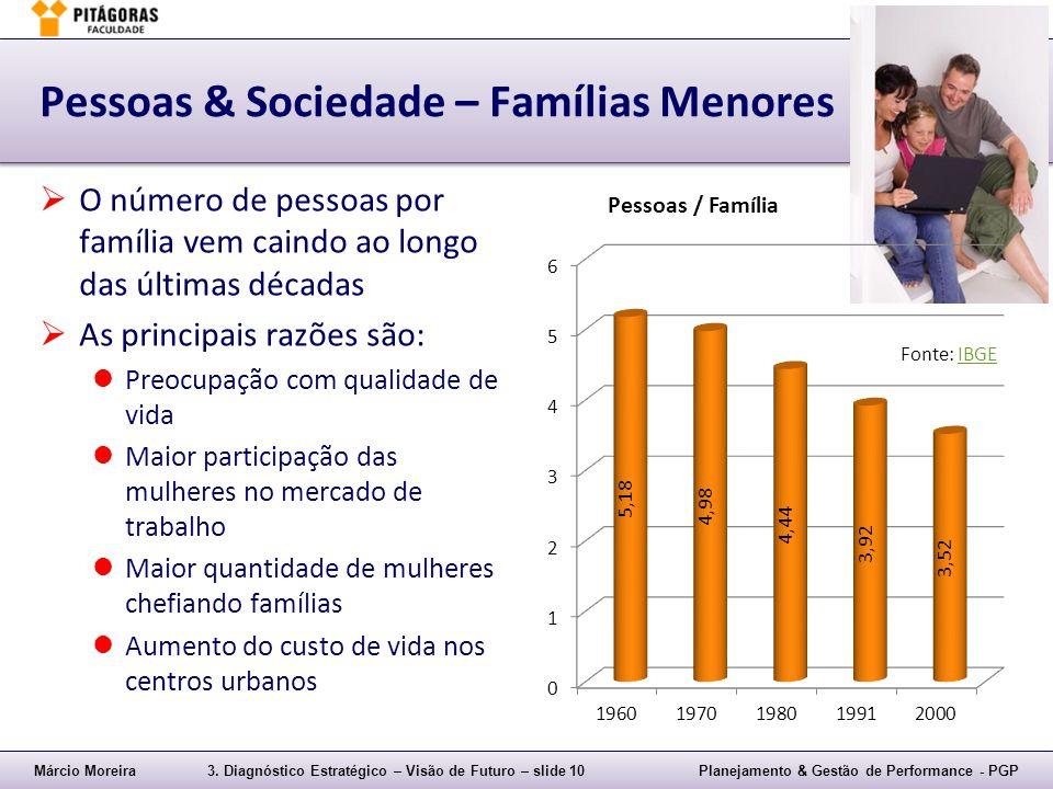 Márcio Moreira3. Diagnóstico Estratégico – Visão de Futuro – slide 10Planejamento & Gestão de Performance - PGP Pessoas & Sociedade – Famílias Menores