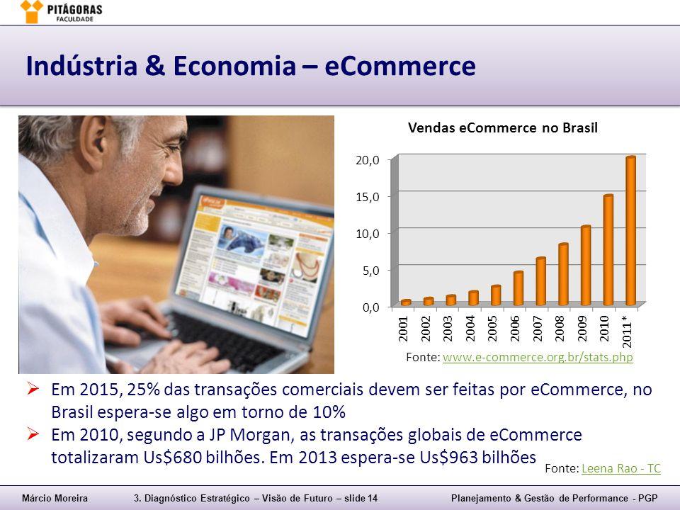 Márcio Moreira3. Diagnóstico Estratégico – Visão de Futuro – slide 14Planejamento & Gestão de Performance - PGP Indústria & Economia – eCommerce  Em