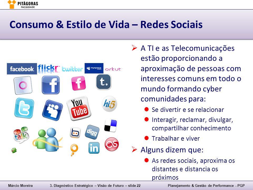Márcio Moreira3. Diagnóstico Estratégico – Visão de Futuro – slide 22Planejamento & Gestão de Performance - PGP Consumo & Estilo de Vida – Redes Socia