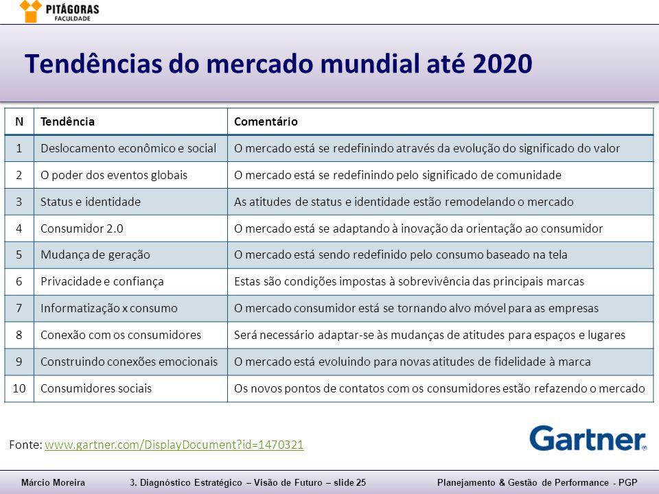 Márcio Moreira3. Diagnóstico Estratégico – Visão de Futuro – slide 25Planejamento & Gestão de Performance - PGP Tendências do mercado mundial até 2020