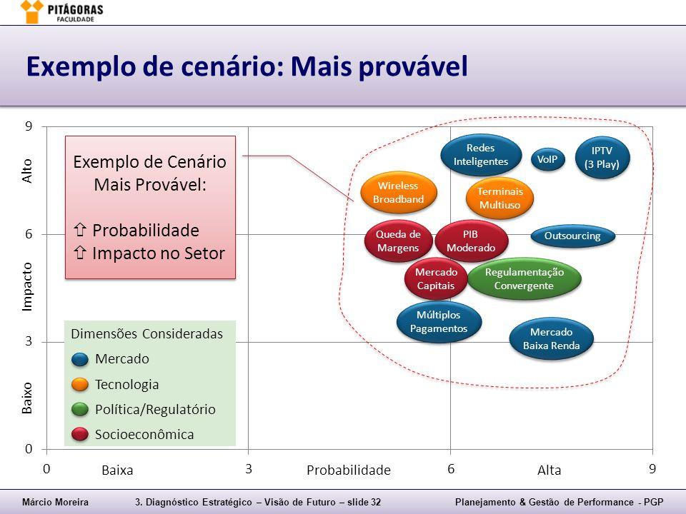 Márcio Moreira3. Diagnóstico Estratégico – Visão de Futuro – slide 32Planejamento & Gestão de Performance - PGP Exemplo de cenário: Mais provável IPTV