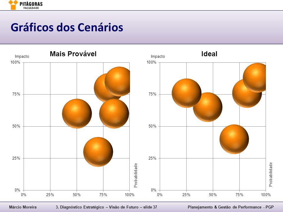 Márcio Moreira3. Diagnóstico Estratégico – Visão de Futuro – slide 37Planejamento & Gestão de Performance - PGP Gráficos dos Cenários