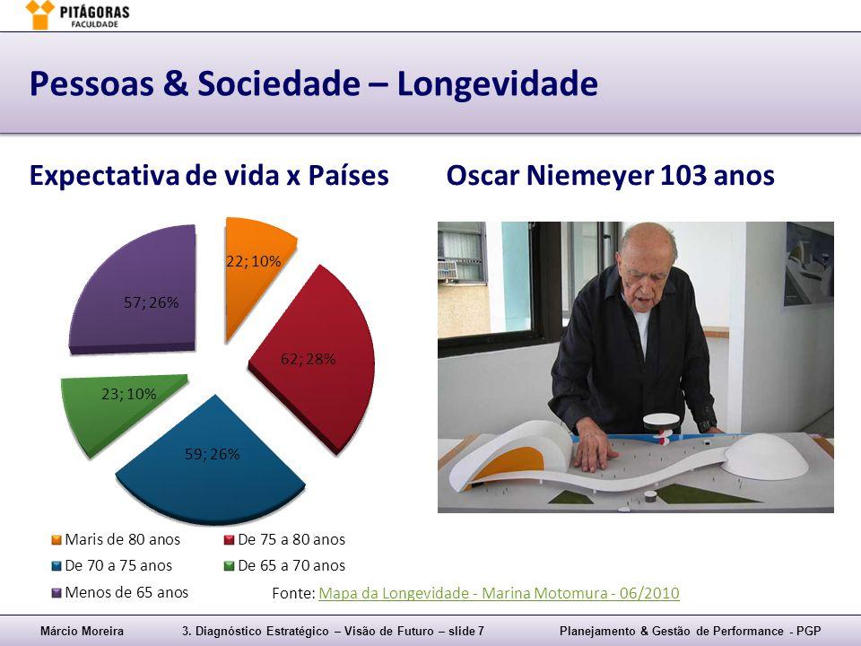 Márcio Moreira3. Diagnóstico Estratégico – Visão de Futuro – slide 7Planejamento & Gestão de Performance - PGP Pessoas & Sociedade – Longevidade Expec