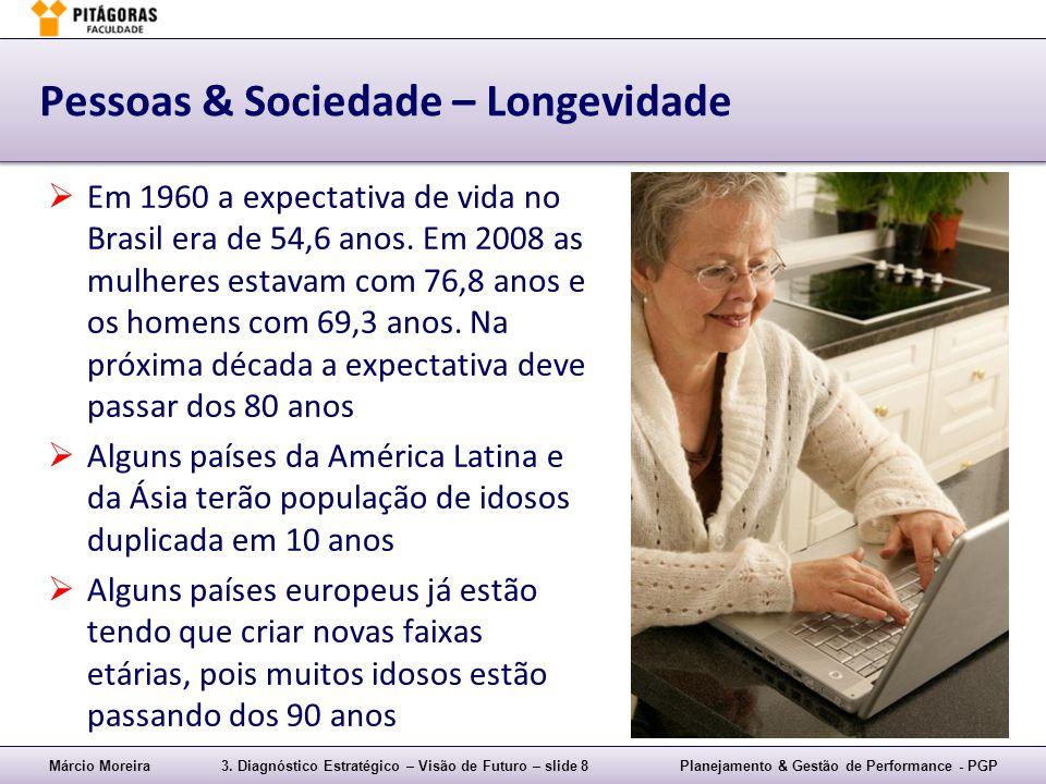 Márcio Moreira3. Diagnóstico Estratégico – Visão de Futuro – slide 8Planejamento & Gestão de Performance - PGP Pessoas & Sociedade – Longevidade  Em