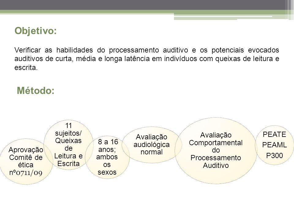 Objetivo: Verificar as habilidades do processamento auditivo e os potenciais evocados auditivos de curta, média e longa latência em indivíduos com queixas de leitura e escrita.
