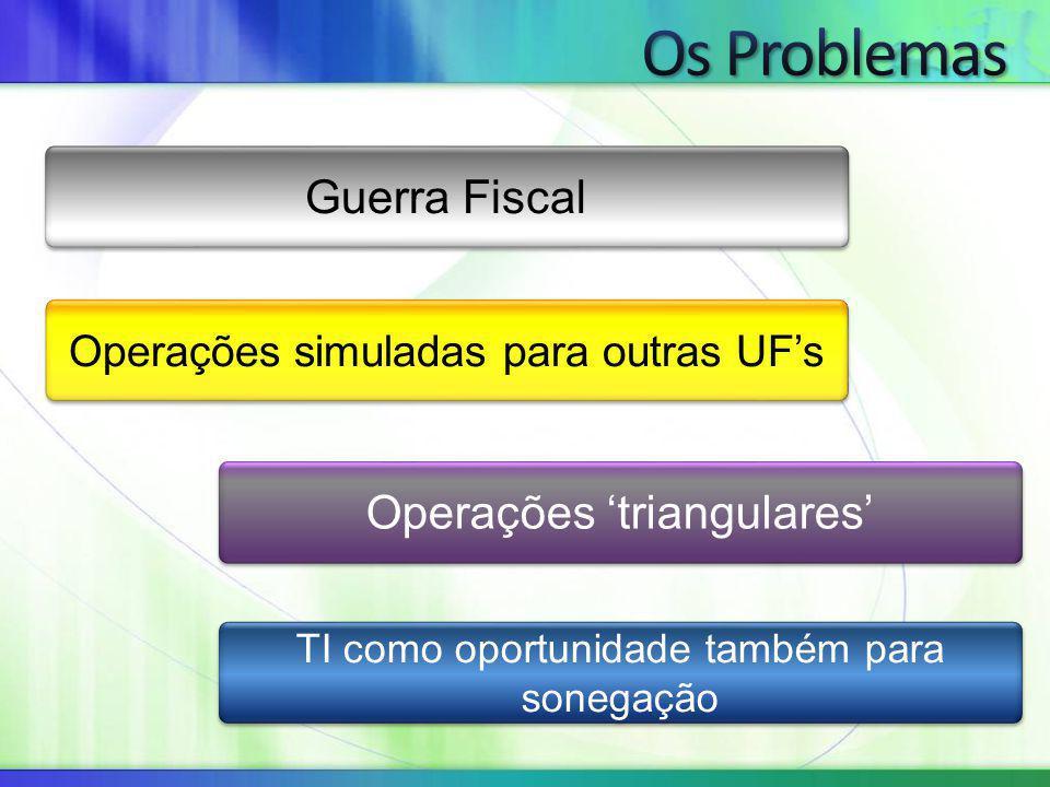 Guerra Fiscal Operações simuladas para outras UF's Operações 'triangulares' TI como oportunidade também para sonegação